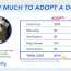 adopt don t buy and save 2 000 by